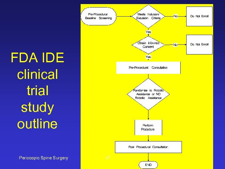 FDA IDE clinical trial study outline Periscopic Spine Surgery 47