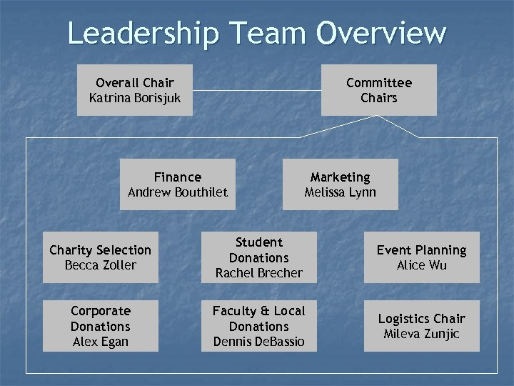 Leadership Team Overview Overall Chair Katrina Borisjuk Committee Chairs Finance Andrew Bouthilet Marketing Melissa