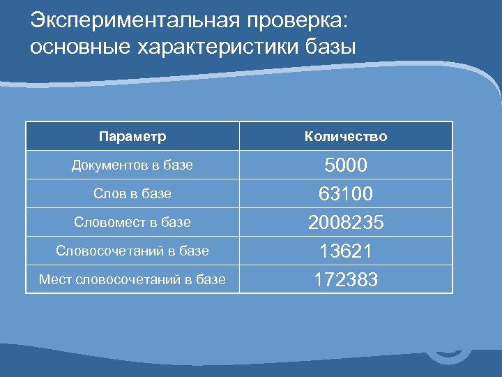Экспериментальная проверка: основные характеристики базы Параметр Количество Документов в базе 5000 63100 2008235 13621