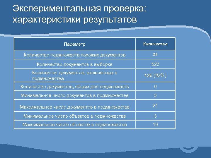 Экспериментальная проверка: характеристики результатов Параметр Количество подмножеств похожих документов 31 Количество документов в выборке