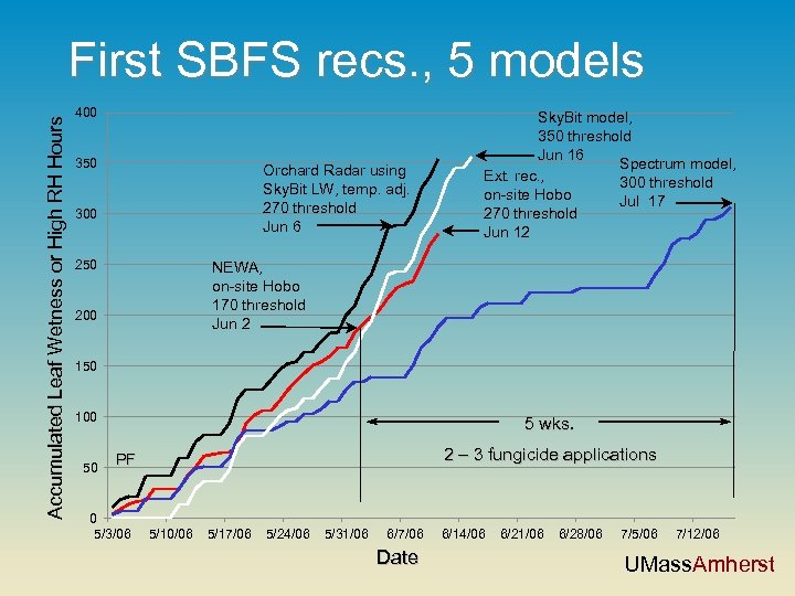 Accumulated Leaf Wetness or High RH Hours First SBFS recs. , 5 models 400