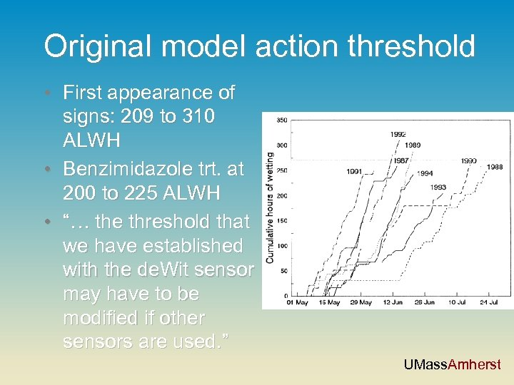 Original model action threshold • First appearance of signs: 209 to 310 ALWH •