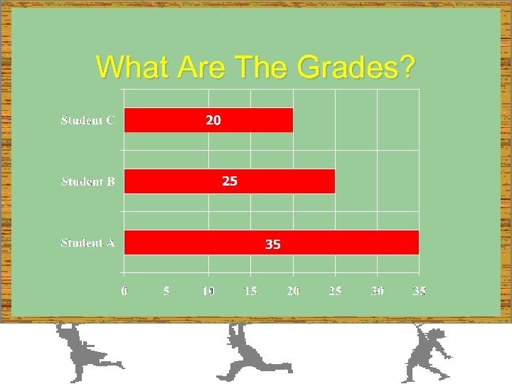 What Are The Grades?