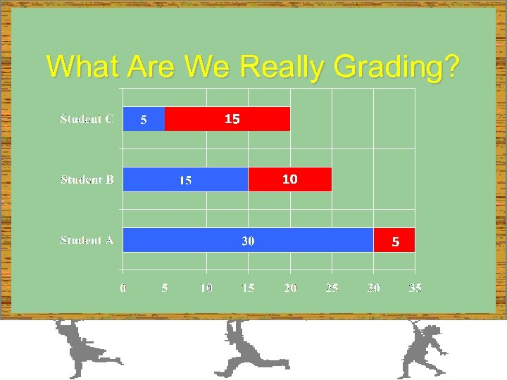 What Are We Really Grading?
