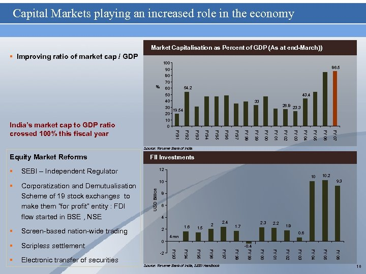 Capital Markets playing an increased role in the economy Market Capitalisation as Percent of