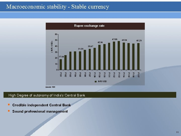 Macroeconomic stability - Stable currency Rupee exchange rate ( INR / USD) 60 47.
