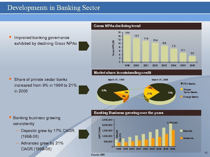 Developments in Banking Sector Gross NPAs declining trend 16 Improved banking governance exhibited by