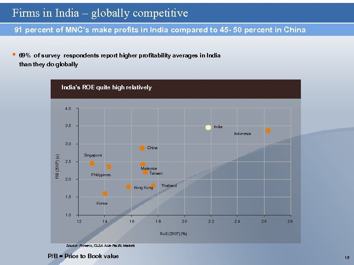 Firms in India – globally competitive 91 percent of MNC's make profits in India