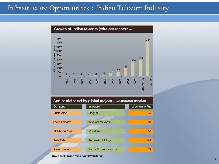 Infrastructure Opportunities : Indian Telecom Industry Growth of Indian telecom (wireless) sector…. . 450