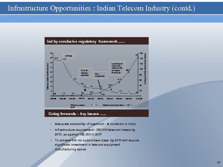 Infrastructure Opportunities : Indian Telecom Industry (contd. ) led by conducive regulatory framework…… Effective