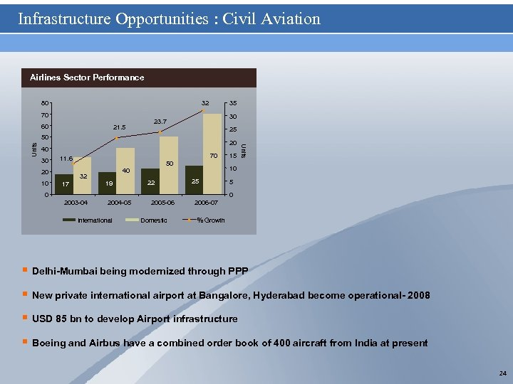 Infrastructure Opportunities : Civil Aviation Airlines Sector Performance 80 32 70 60 21. 5