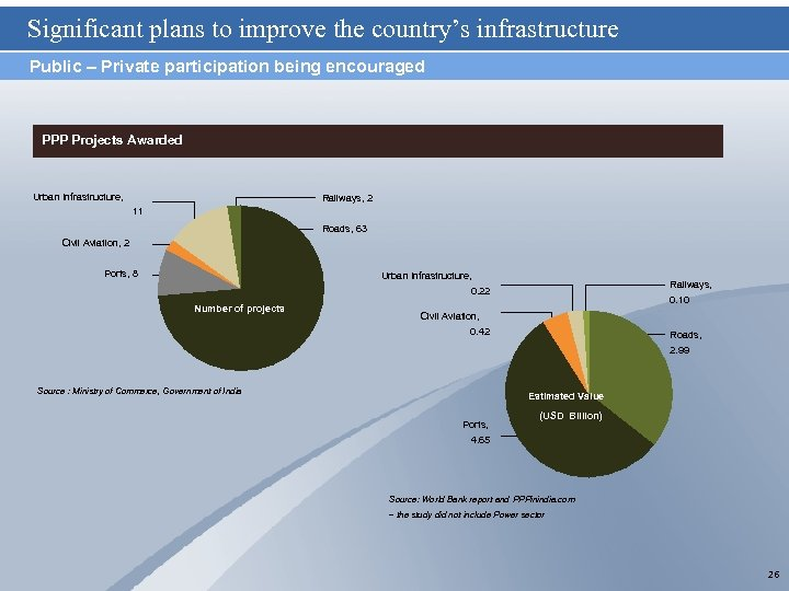 Significant plans to improve the country's infrastructure Public – Private participation being encouraged PPP