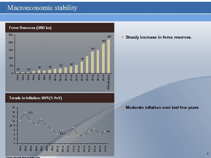 Macroeconomic stability Forex Reserves (USD bn) 250 220 § Steady increase in forex reserves.