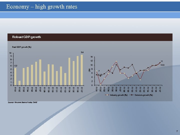 Economy – high growth rates Robust GDP growth Real GDP growth (%) 9. 4