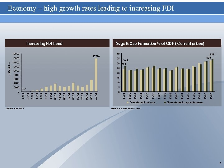 Economy – high growth rates leading to increasing FDI Increasing FDI trend Svgs &