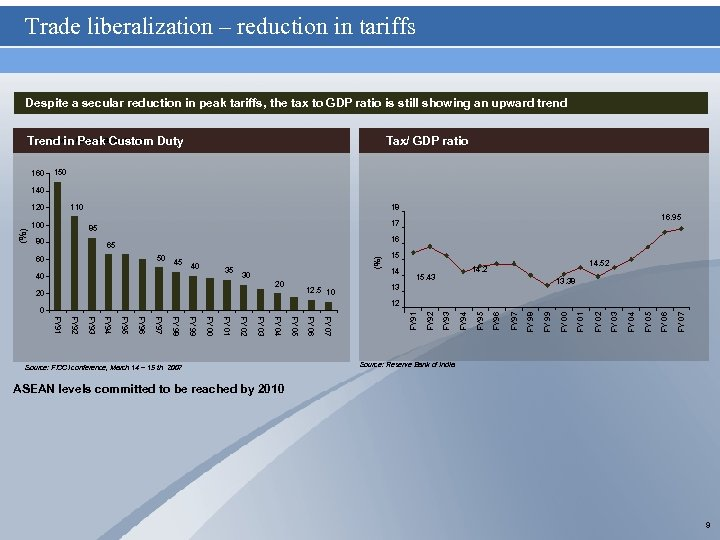 Trade liberalization – reduction in tariffs Despite a secular reduction in peak tariffs, the