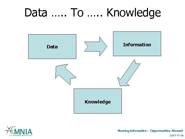 Data …. . To …. . Knowledge Information Data Knowledge Nursing Informatics : Opportunities