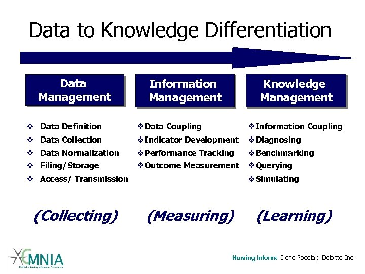 Data to Knowledge Differentiation Data Management Information Management Knowledge Management v Data Definition v.