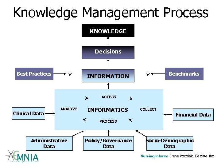 Knowledge Management Process KNOWLEDGE Decisions Best Practices Benchmarks INFORMATION ACCESS Clinical Data ANALYZE INFORMATICS