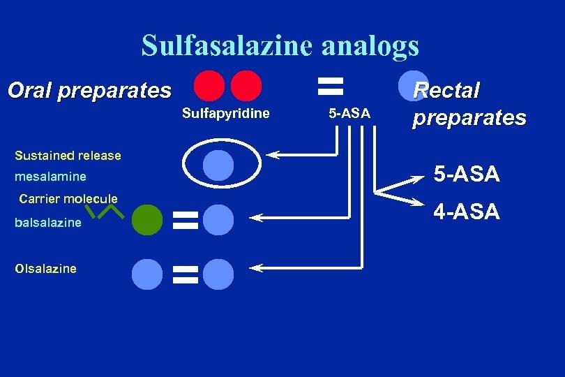 Sulfasalazine analogs Oral preparates ll Sulfapyridine Sustained release mesalamine Carrier molecule balsalazine Olsalazine l