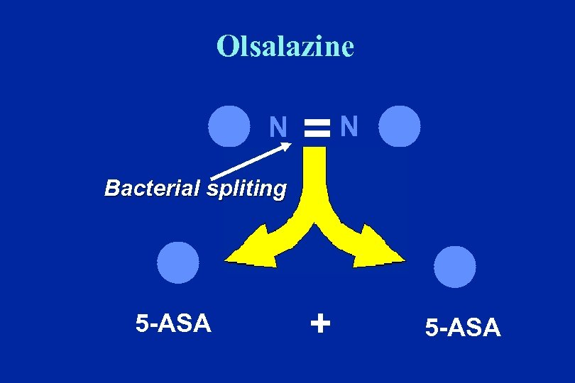 Olsalazine l N = N l Bacterial spliting l 5 -ASA + l 5