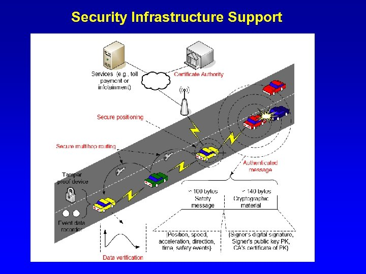 Security Infrastructure Support