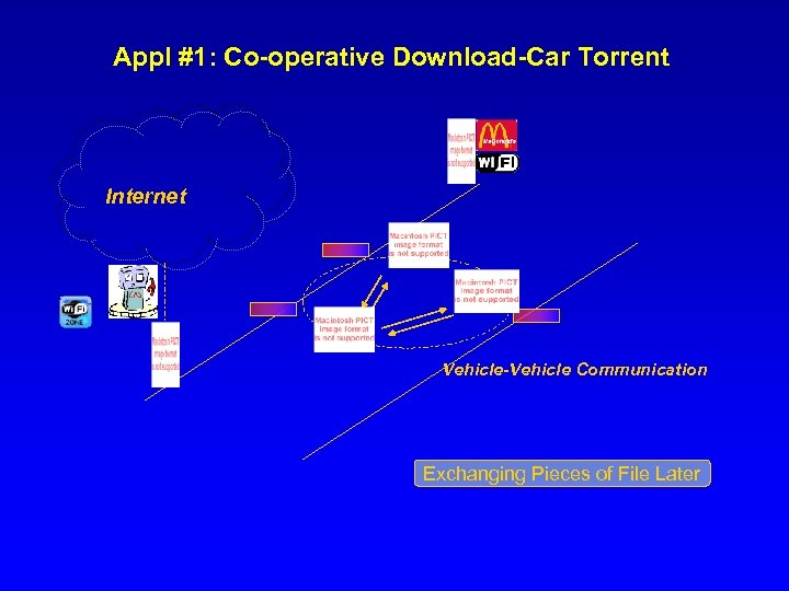 Appl #1: Co-operative Download-Car Torrent Internet Vehicle-Vehicle Communication Exchanging Pieces of File Later