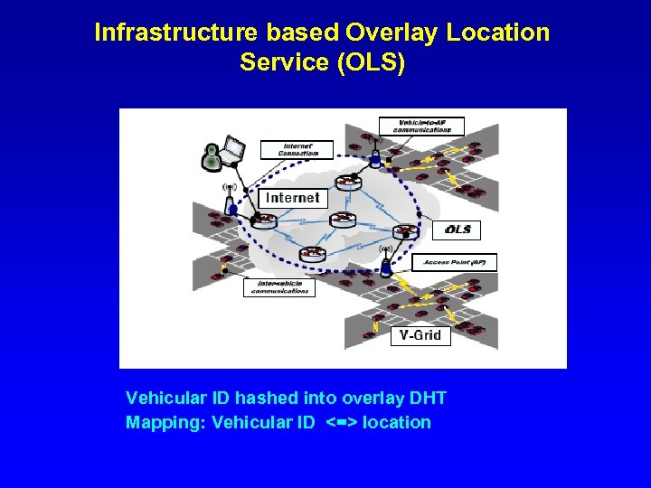 Infrastructure based Overlay Location Service (OLS) Vehicular ID hashed into overlay DHT Mapping: Vehicular