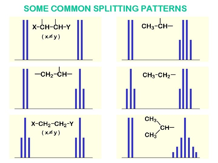 SOME COMMON SPLITTING PATTERNS (x=y)