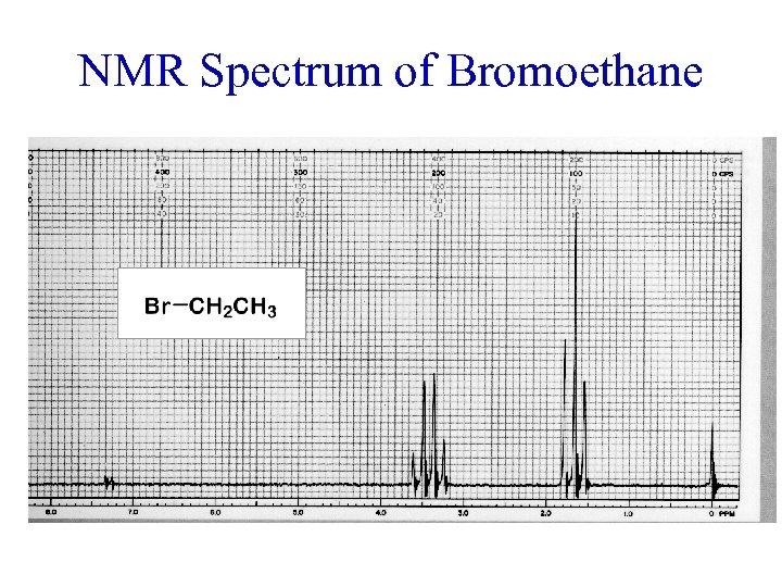 NMR Spectrum of Bromoethane