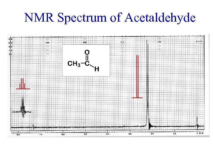 NMR Spectrum of Acetaldehyde offset = 2. 0 ppm
