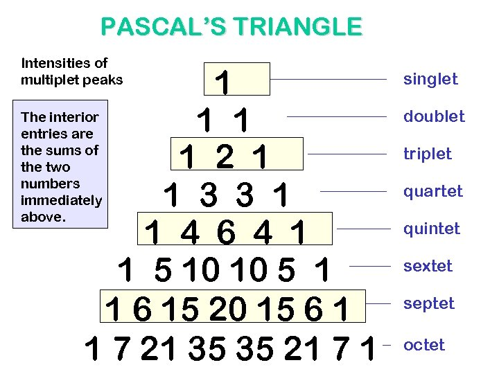 PASCAL'S TRIANGLE Intensities of multiplet peaks 1 The interior 1 1 entries are the