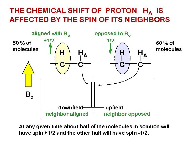 THE CHEMICAL SHIFT OF PROTON HA IS AFFECTED BY THE SPIN OF ITS NEIGHBORS