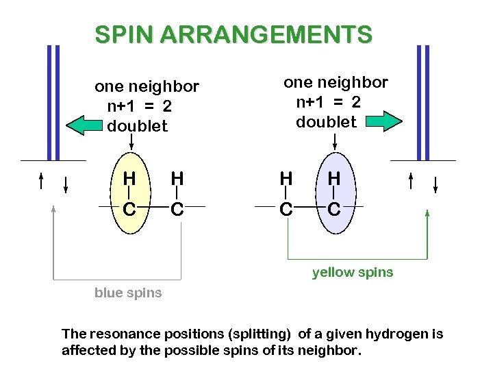 SPIN ARRANGEMENTS one neighbor n+1 = 2 doublet H H C C yellow spins