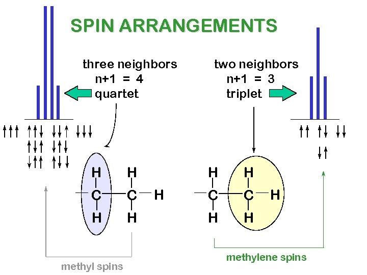 SPIN ARRANGEMENTS three neighbors n+1 = 4 quartet H H C C H H