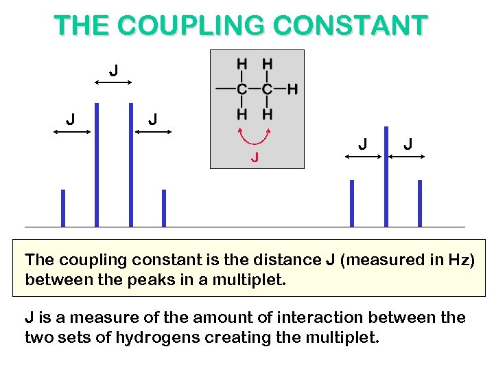 THE COUPLING CONSTANT J J J The coupling constant is the distance J (measured
