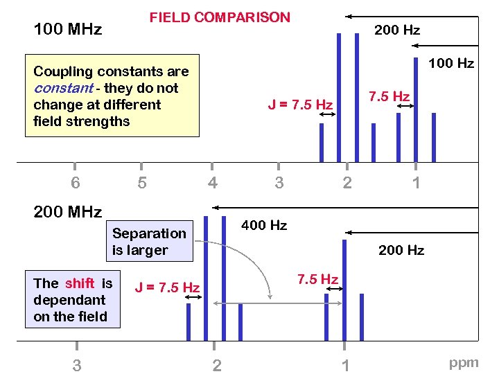 FIELD COMPARISON 100 MHz 100 Hz Coupling constants are constant - they do not
