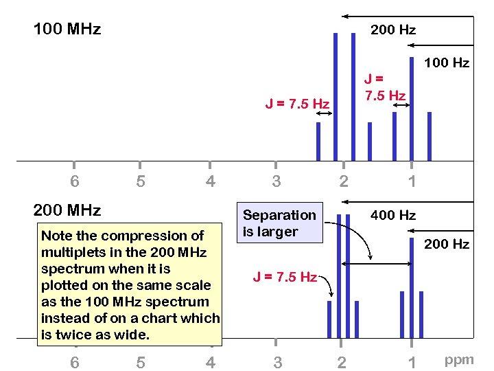 100 MHz 200 Hz 100 Hz J= 7. 5 Hz J = 7. 5