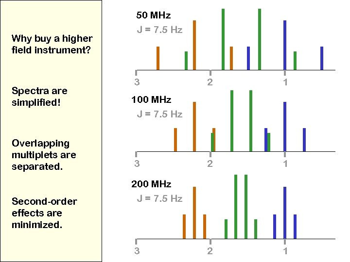 Why buy a higher field instrument? Spectra are simplified! Overlapping multiplets are separated. Second-order