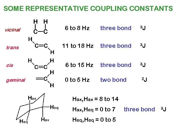 SOME REPRESENTATIVE COUPLING CONSTANTS vicinal 6 to 8 Hz three bond 3 J trans