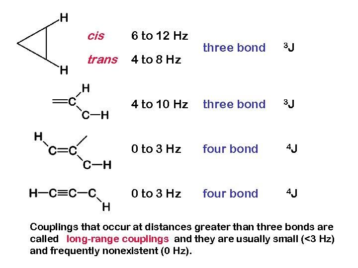 cis 6 to 12 Hz trans 4 to 8 Hz three bond 3 J