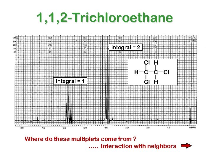 1, 1, 2 -Trichloroethane integral = 2 integral = 1 Where do these multiplets