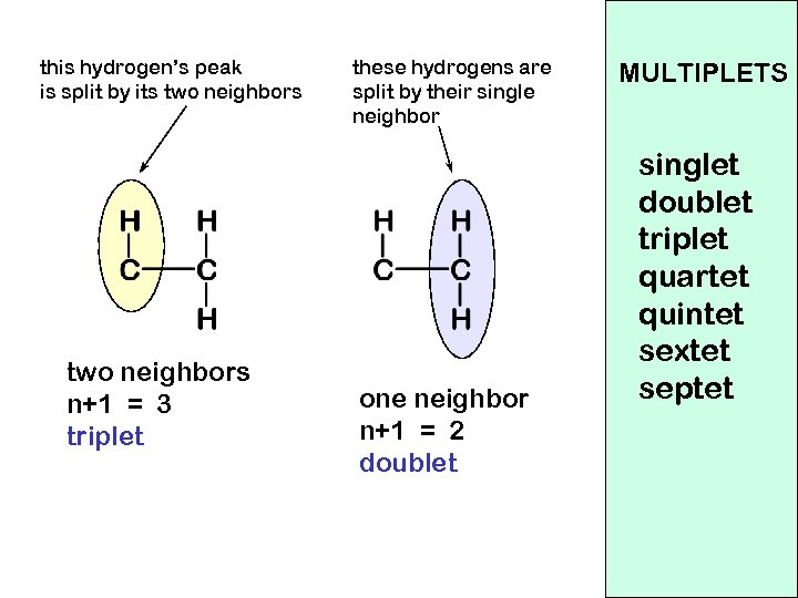 this hydrogen's peak is split by its two neighbors n+1 = 3 triplet these