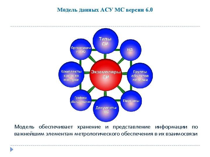 Модель данных АСУ МС версии 6. 0 Модель обеспечивает хранение и представление информации по