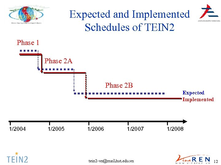 Expected and Implemented Schedules of TEIN 2 Phase 1 Phase 2 A Phase 2