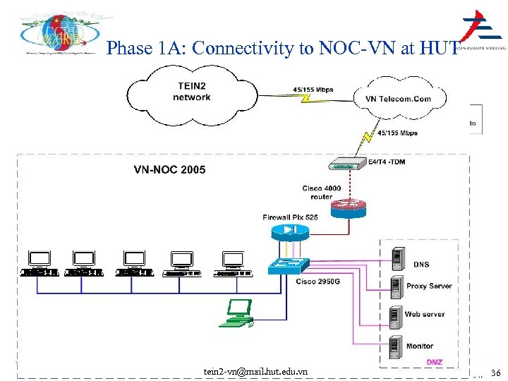 Phase 1 A: Connectivity to NOC-VN at HUT tein 2 -vn@mail. hut. edu. vn