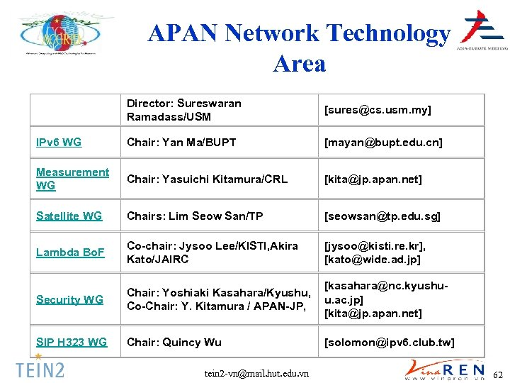 APAN Network Technology Area Director: Sureswaran Ramadass/USM [sures@cs. usm. my] IPv 6 WG Chair: