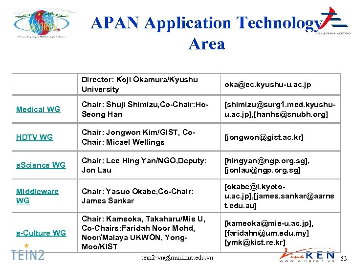 APAN Application Technology Area Director: Koji Okamura/Kyushu University oka@ec. kyushu-u. ac. jp Medical WG