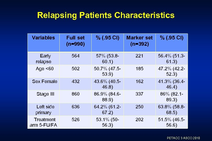Relapsing Patients Characteristics Variables Full set (n=990) % (. 95 CI) Marker set (n=392)