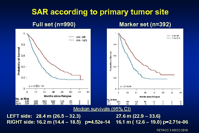 SAR according to primary tumor site Full set (n=990) Marker set (n=392) Median survivals
